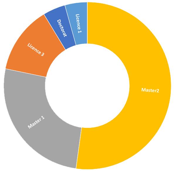 Jeunes ambassadeur/drices 2020-2021 : répartition par niveaux